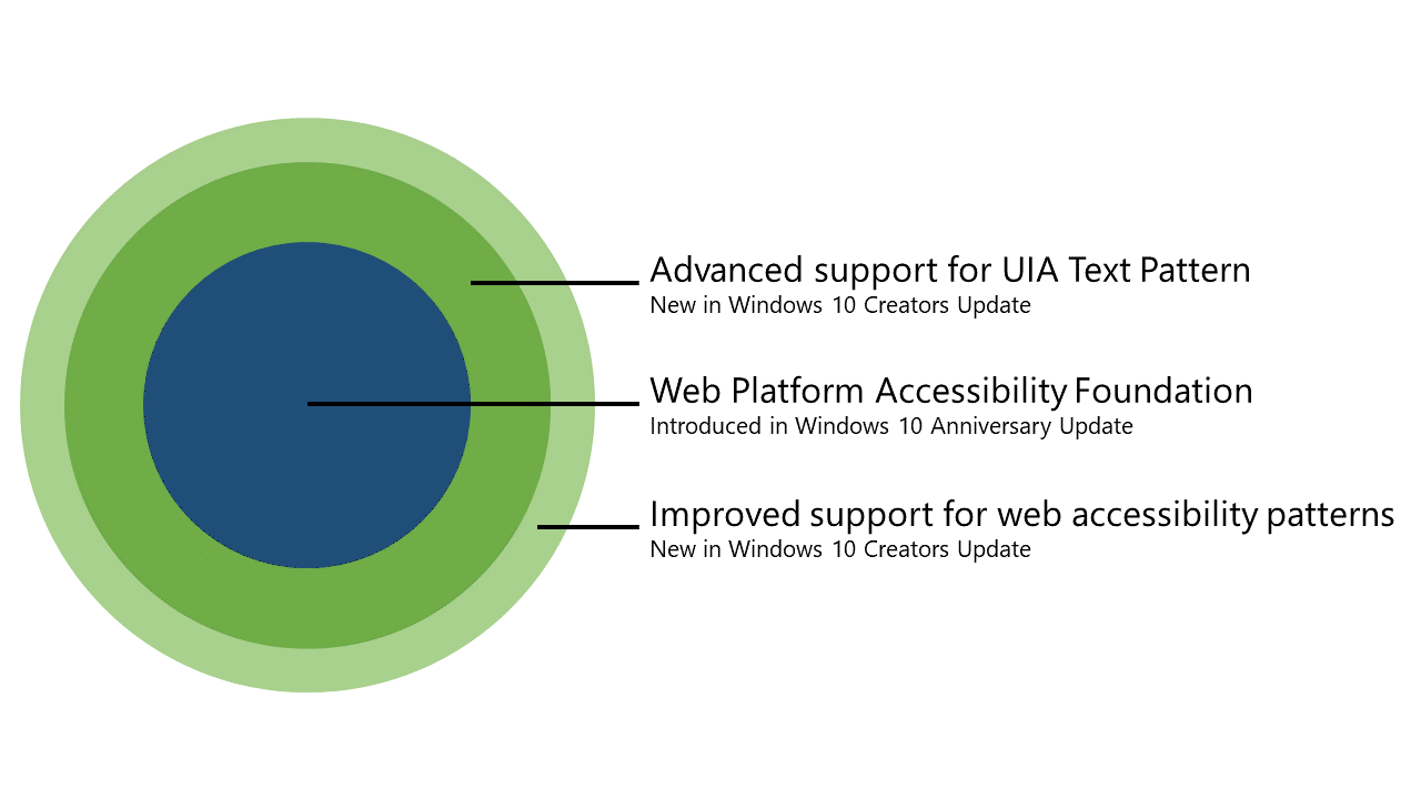 Diagram showing concentric circles, labeled from outermost to innermost: Advanced support for UIA Text Pattern and improved support for web accessibility patterns, built on top of the accessible Web Platform core introduced in Windows 10 Anniversary Update