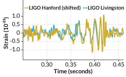 graph of gravitational wave detection