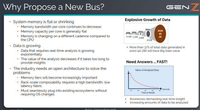 Interface: Why propose a new bus