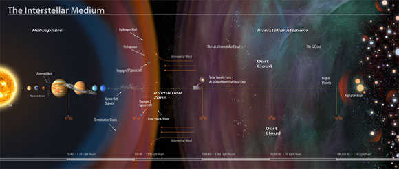 An annotated illustration of the interstellar medium. The solar gravity lens marks the point where a conceptual spacecraft in interstellar space could use our sun as a gigantic lens, allowing zoomed-in close-ups of planets orbiting other stars.
