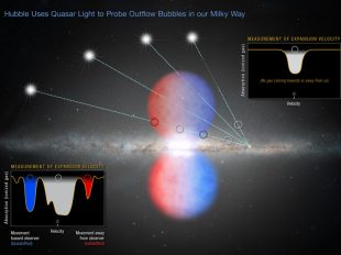 The light of several distant quasars pierces the northern half of the Fermi Bubbles – an outflow of gas expelled by our Milky Way galaxy's hefty black hole. Bottom left: the measurement of gas moving toward and away from Earth, indicating the material is traveling at a high velocity. Hubble also observed light from quasars that passed outside the northern bubble. Upper right: the gas in one such quasar's light path is not moving toward or away from Earth. This gas is in the disk of the Milky Way and does not share the same characteristics as the material probed inside the bubble.